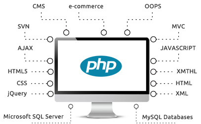 php developer Brisbane